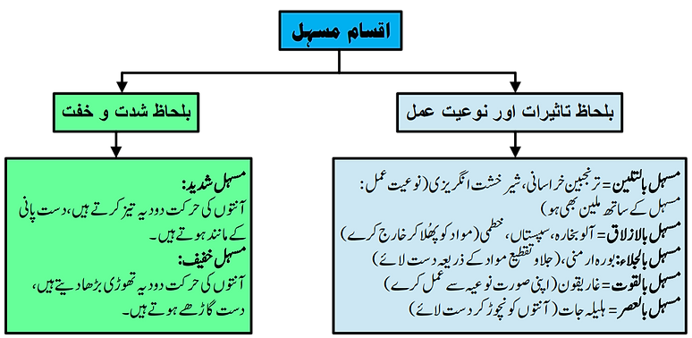 Aqsam-e-Mushil.png