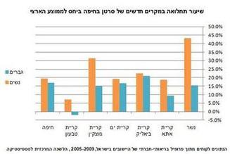 מחאת הזיהום בחיפה