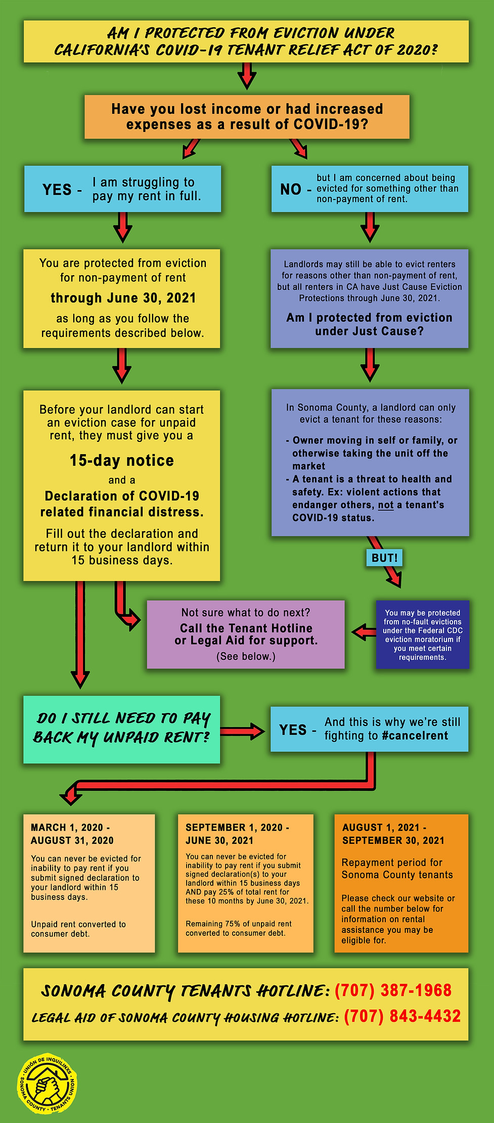 Eviction Protections Flowchart - MAR 202