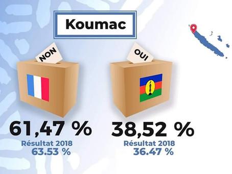 Référendum 04 octobre 2020 les résultats