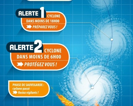 INFO CYCLONE - IMPORTANT RAPPEL