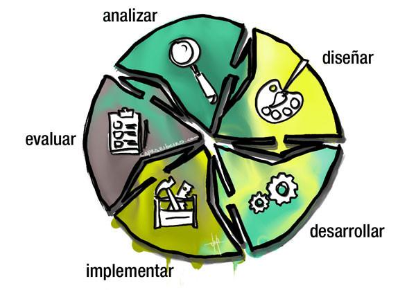 Gráfico circular que muestra 5 etapas: analizar, diseñar, desarrollar, implementar y evaluar.