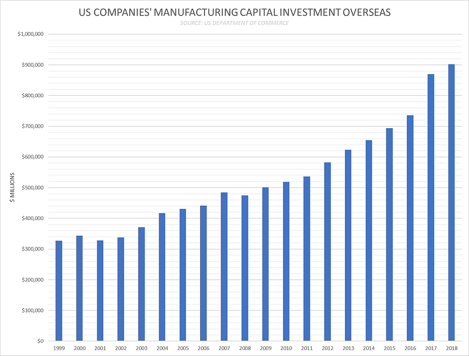 US Cos MFG Investment Overseas.png