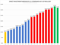 Direct Investment by US Companies Overse