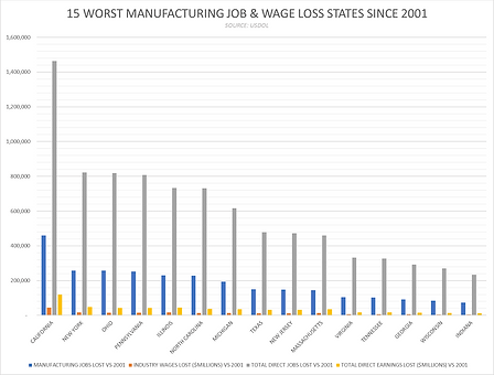 15 Worst State MFG Job Performances sinc