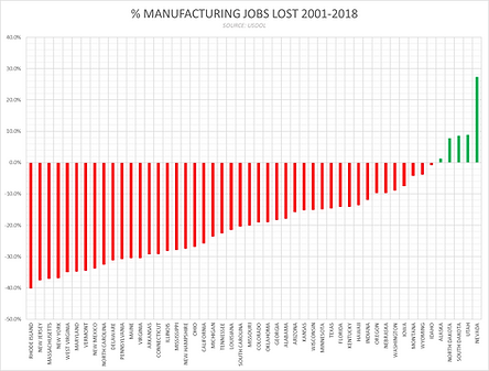Manufacturing Jobs Lost US 2001-2018.png