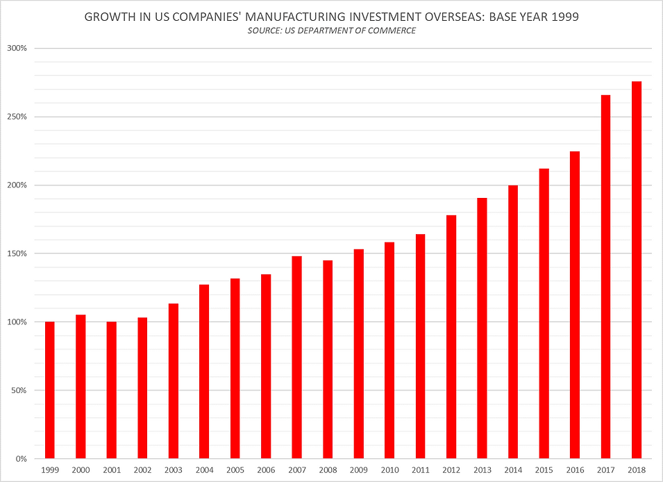 Growth in US Cos MFG Investment Overseas