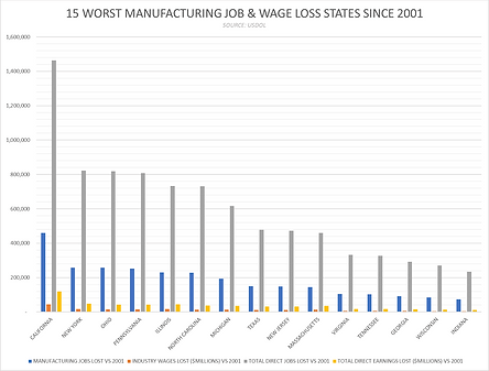 15 Worst State MFG Job Performances sinc