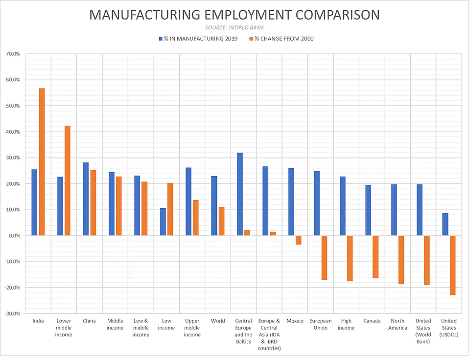 Global Manufacturing Employment.png