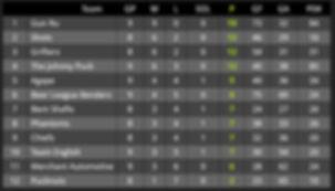 Standings11.12.19.jpg