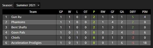 Standings6.14.21.png