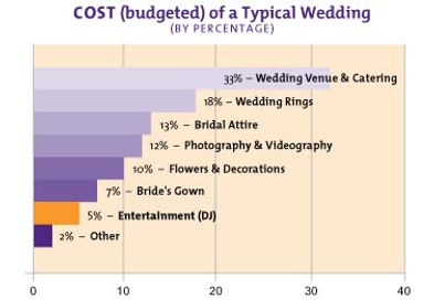 wedding cost in scottsdale