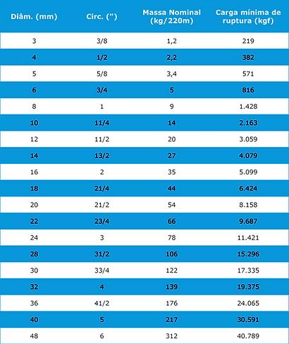 Tabela Cabo Nylon 3 Pernas CSL