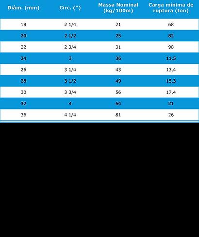 Tabela Cabo Nylon 8 Pernas CSL