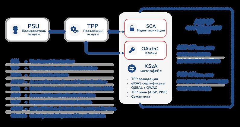 Open Banking API PSD2 Schema
