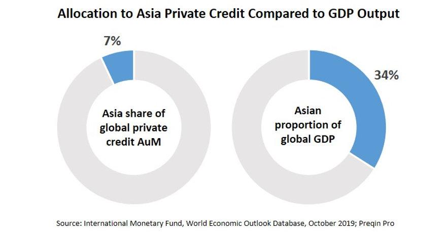 Allocation to APC vs GDP.jpg