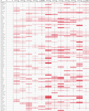 metagenomics heatmap figure
