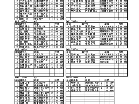 第56回全日本学生カヌースプリント選手権大会の大会結果についてアップしました。