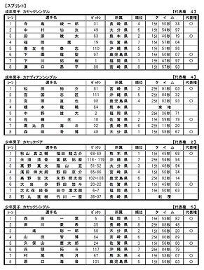九州ブロック 結果