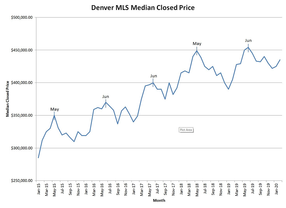 Median Closing Price