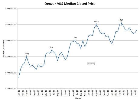 Median Home Sales Graph