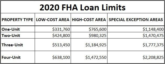 2020 FHA Loan Limits