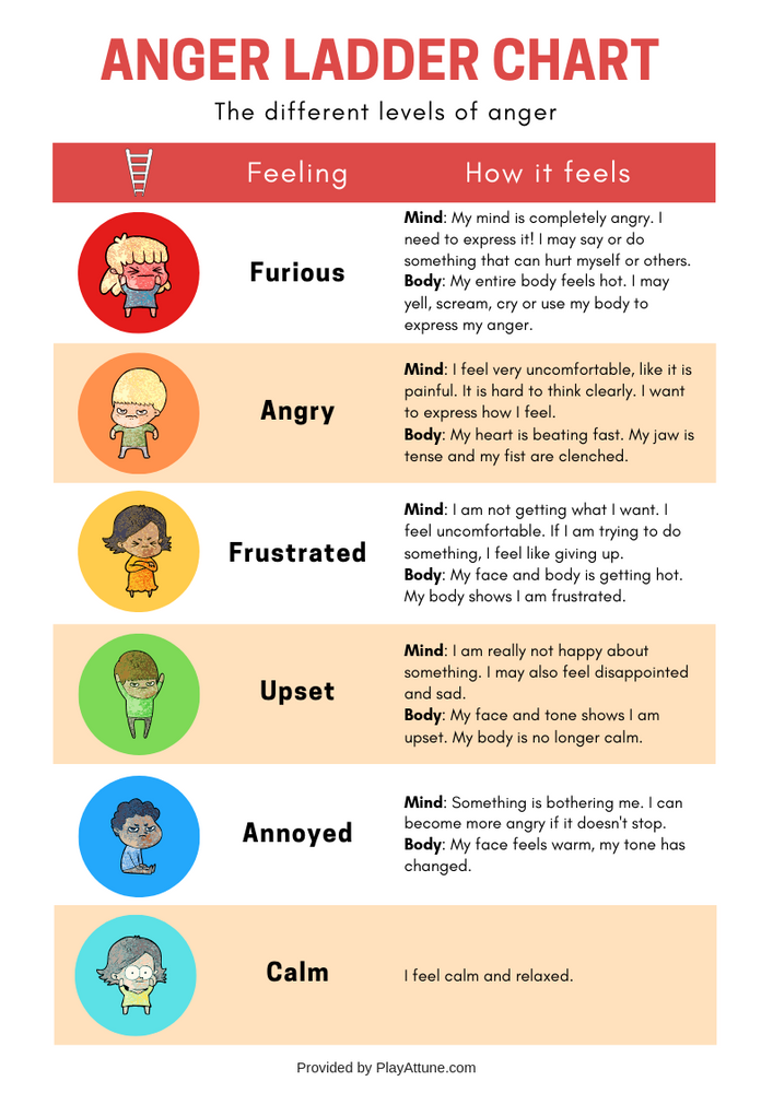 image regarding Emotions Chart Printable identify No cost Printable] Anger Ladder Chart and Sport