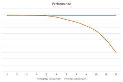 beste luchtreiniger, prestaties ionisatie luchtreiniger vs filter luchtreinigers