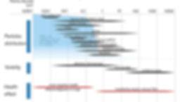 ultra fijnstof en fijnstof meten, fijnstofmeting, weten wat u inademt?, luchtkwaliteit meten