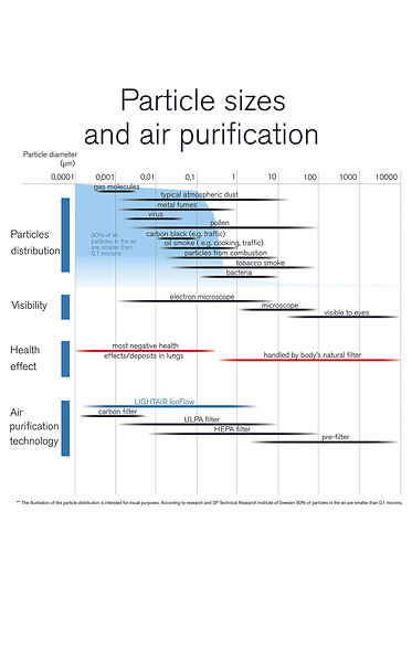 Luchtzuivering op nano niveau, luchtzuivering fijnstof