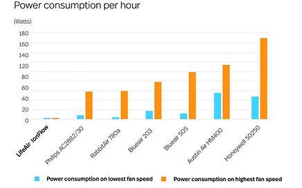 Energiezuinige luchtreiniger, energieverbruik luchtreinigers vergeleken