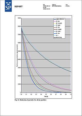 testrapport lightair ionflow luchtreiniger, test luchtreinigers