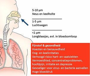gezondheidsklachten ultra fijnstof