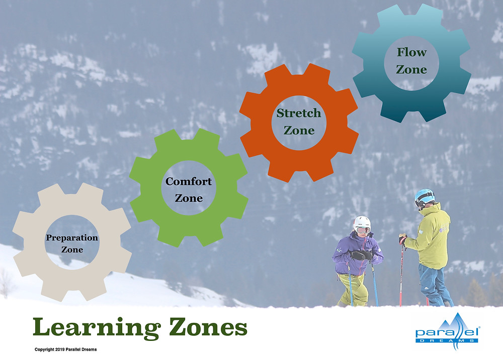 Learning Zones for Skill Acquisition and Flow