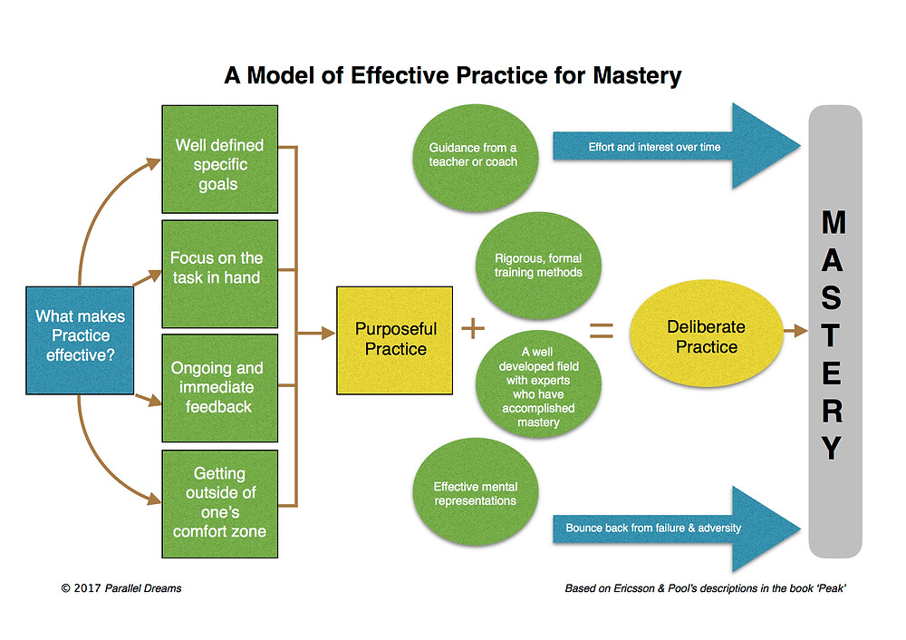 Effective practice for Mastery