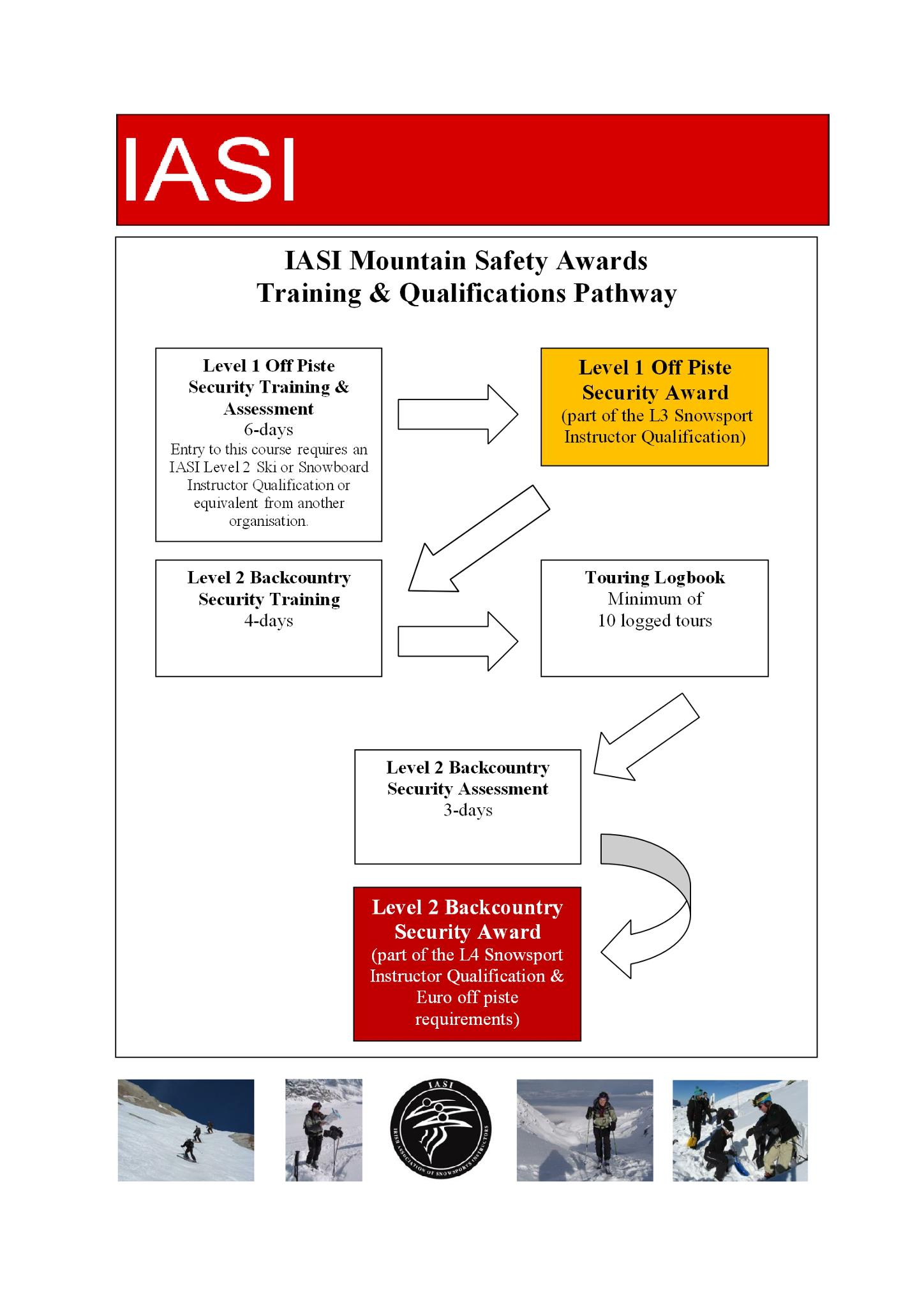 IASI Mountain Safety Pathway