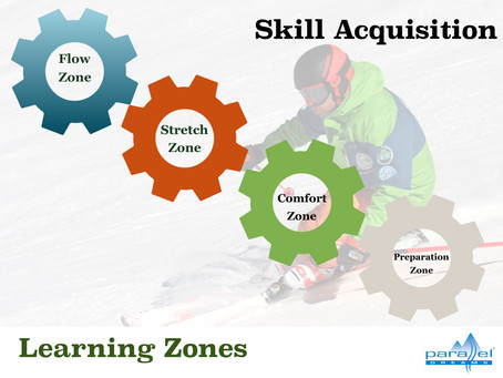Learning zones - part 2: Mapping learning zones onto the Diamond Model of Skill Acquisition