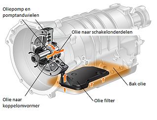 oliestroom-automatische-versnellingsbak_