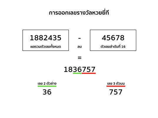 วิธีการออกเลขหวยยี่กี