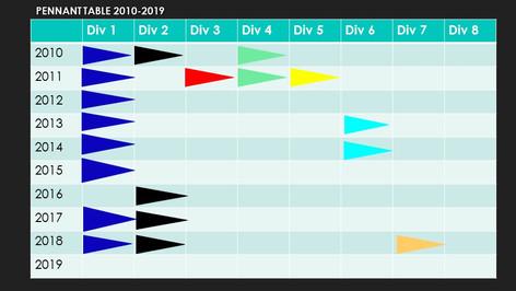 Pennant Flag Table 2010-2019