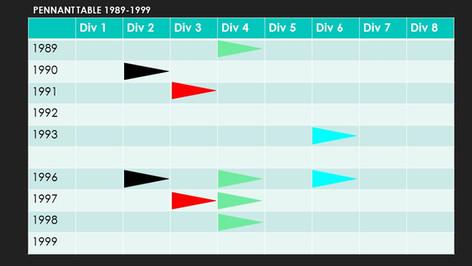 Pennant Flag Table 1989-1999