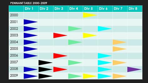 Pennant Flag Table 2000-2009