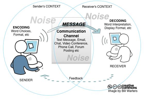 Communication: Sender-Receiver-Model
