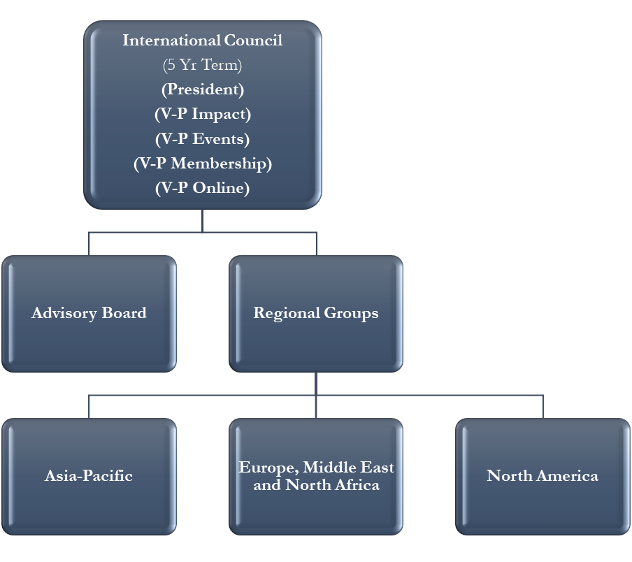 Organisation of the Second World War Research Group