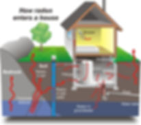 #1 Rated Home Inspector In Greenville radon testing