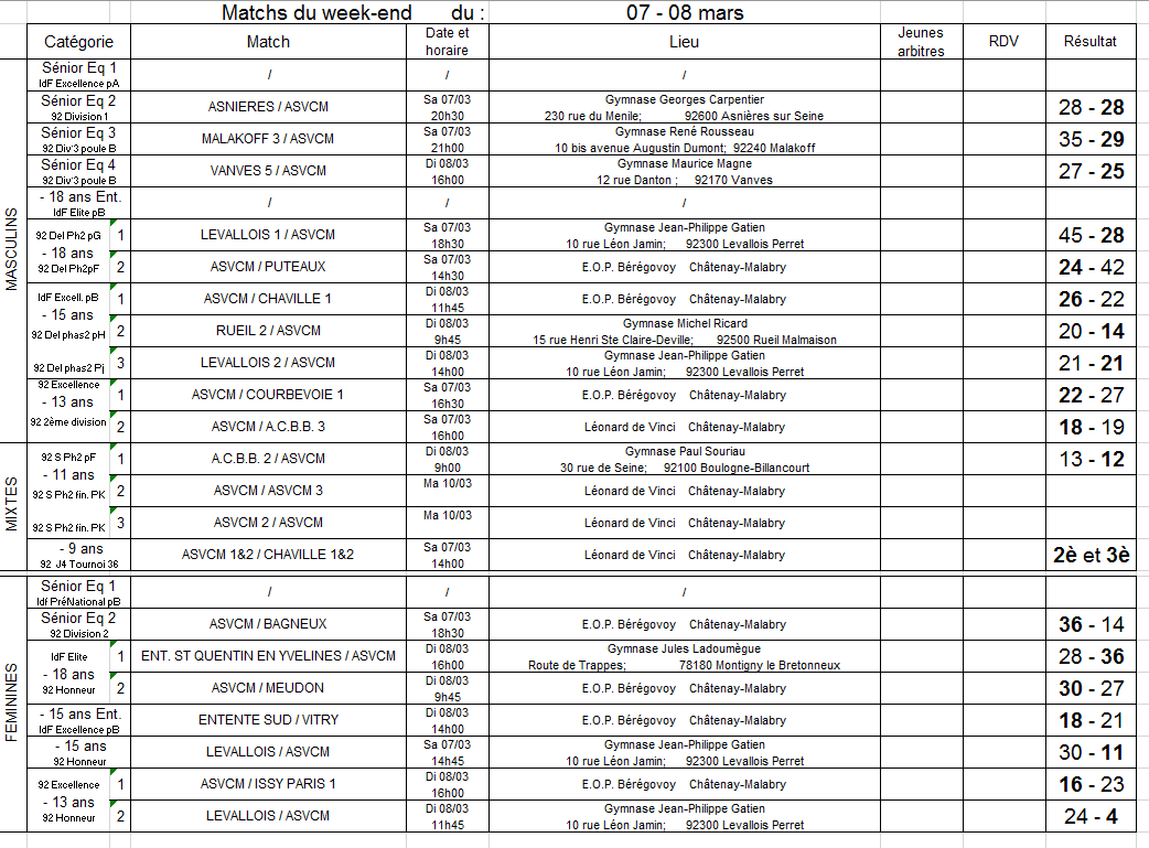 Resultats du 07-08 Mars 2020