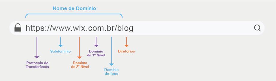 Estrutura de um nome de domínio