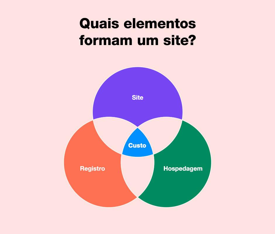Quais elementos formam um site?
