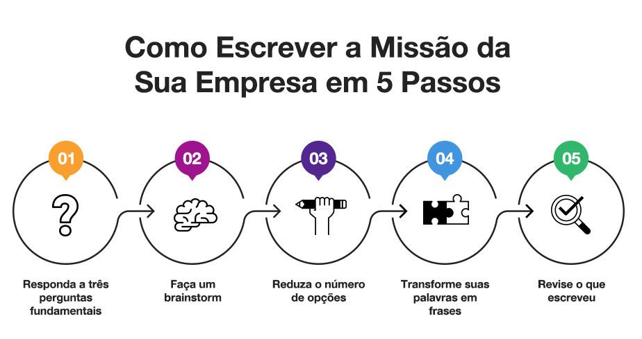 Como escrever a declaração de missão para sua empresa em 5 passos