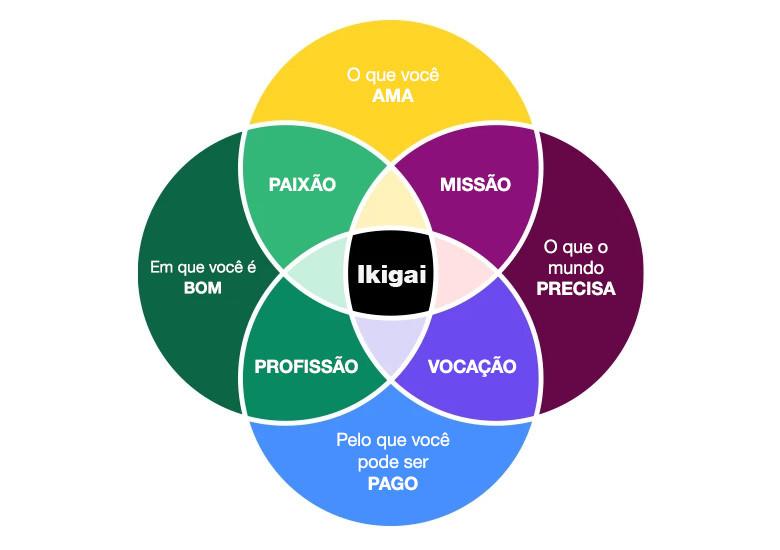 "Conheça o conceito japonês ""ikigai"""
